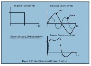 La base matematica de la serie de Fourier para mejorar la imagen