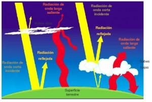 La Corrección Atmosférica