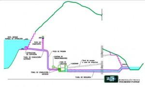 Diagrama del perfil de la Represa de Pescadero Ituango