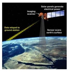 Diagrama que explica el funcionamiento de un satélite
