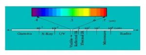 El espectro electromagnético va desde los rayos gamma hasta las ondas de radio