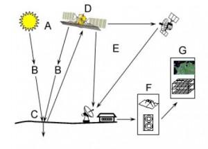 Esquema que explica el funcionamiento de un satélite