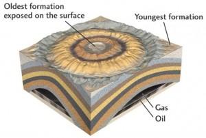 Gráfico que muestra los componentes de un yacimiento de petroleo