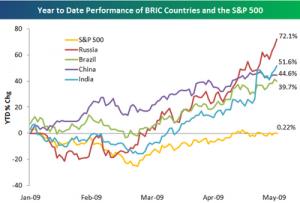 Crecimiento económico de los países del grupo BRIC
