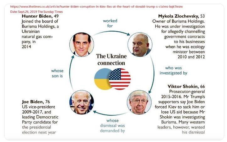 Infograma Hunter Biden