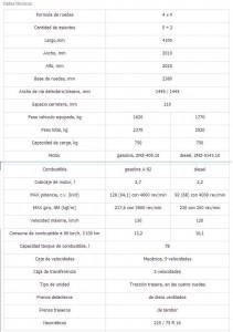 Cuadro con las especificaciones técnicas del jeep UAZ Hunter