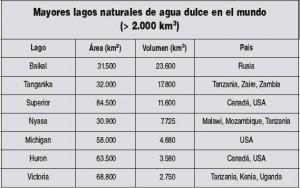 Mayores Lagos Naturales de Agua Dulce en el Mundo