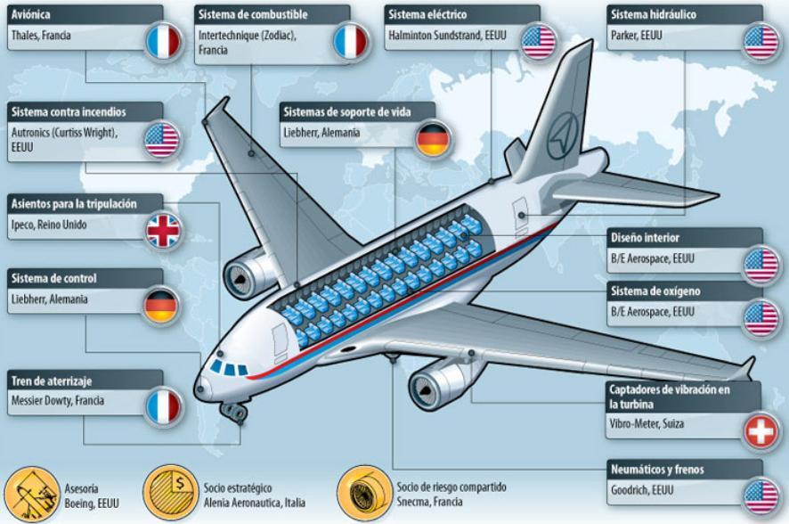 Diagrama explicativo de los países fabricantes de partes del avión Sukhoi