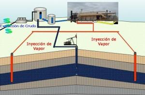 Diagrama que muestra como se efectúa la extracción de petróleo por medio de vapor.