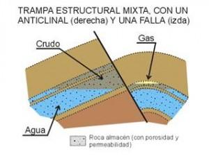 Diagrama que representa como se deposita el petróleo en una trampa mixta
