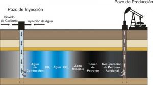 Diagrama que muestra como se recupera petroleo por medio de inyección de gases o agua