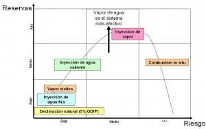 Diagrama que muestra los diferentes métodos de extracción de petróleo