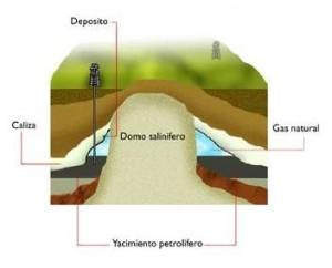Trampa de Domo de petroleo