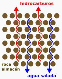 Petroleo en roca porosa