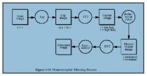 Procedimiento del uso de la serie de Fourier para mejorar la imagen