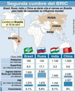 Segunda cumbre de países del grupo BRIC