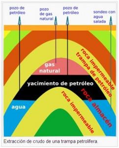 Diagrama que representa una trampa petrolifera